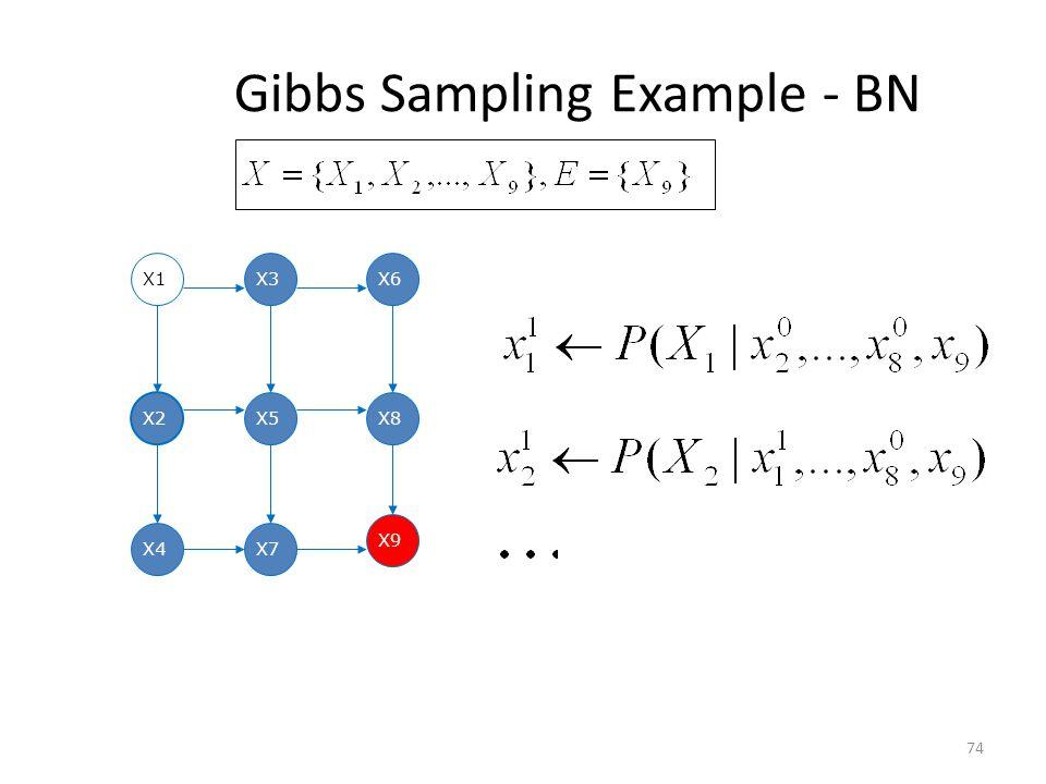 Gibbs Sampling Example - BN