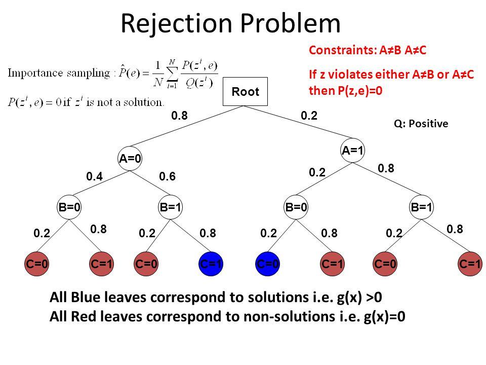 Rejection Problem Constraints: A≠B A≠C. If z violates either A≠B or A≠C then P(z,e)=0. A=0. B=0.