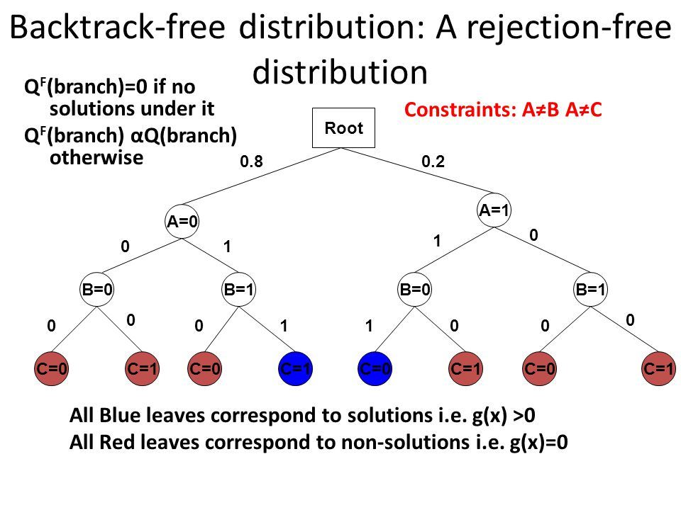 Backtrack-free distribution: A rejection-free distribution