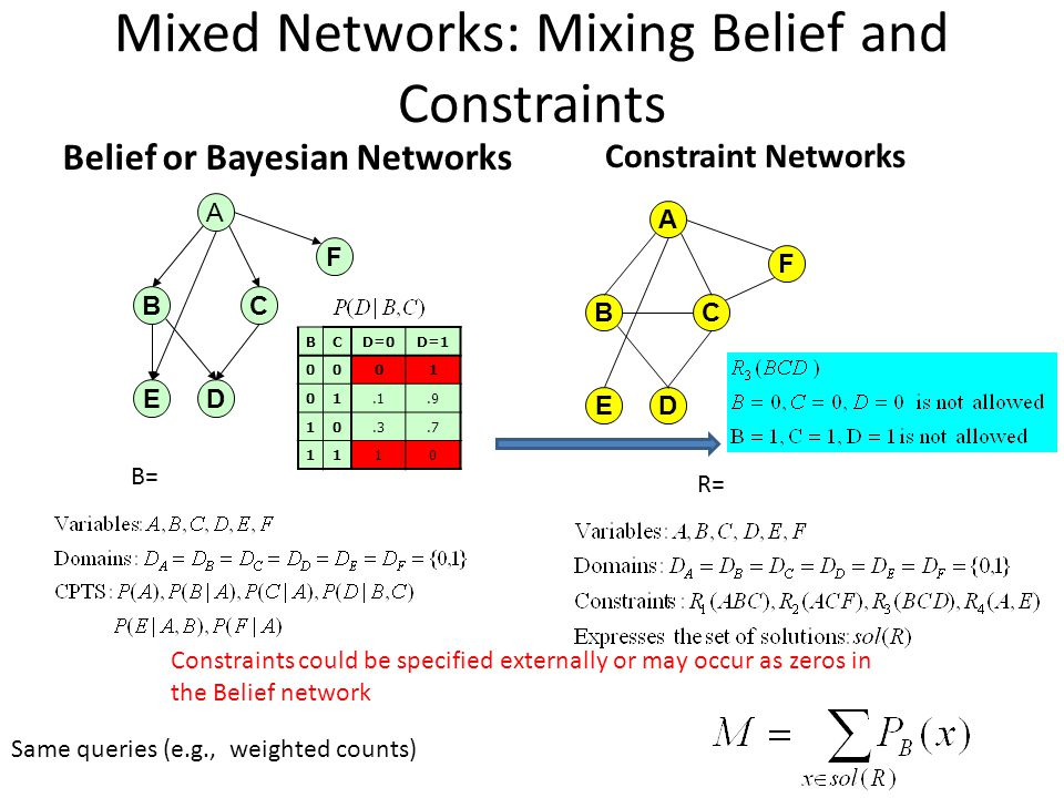 Mixed Networks: Mixing Belief and Constraints