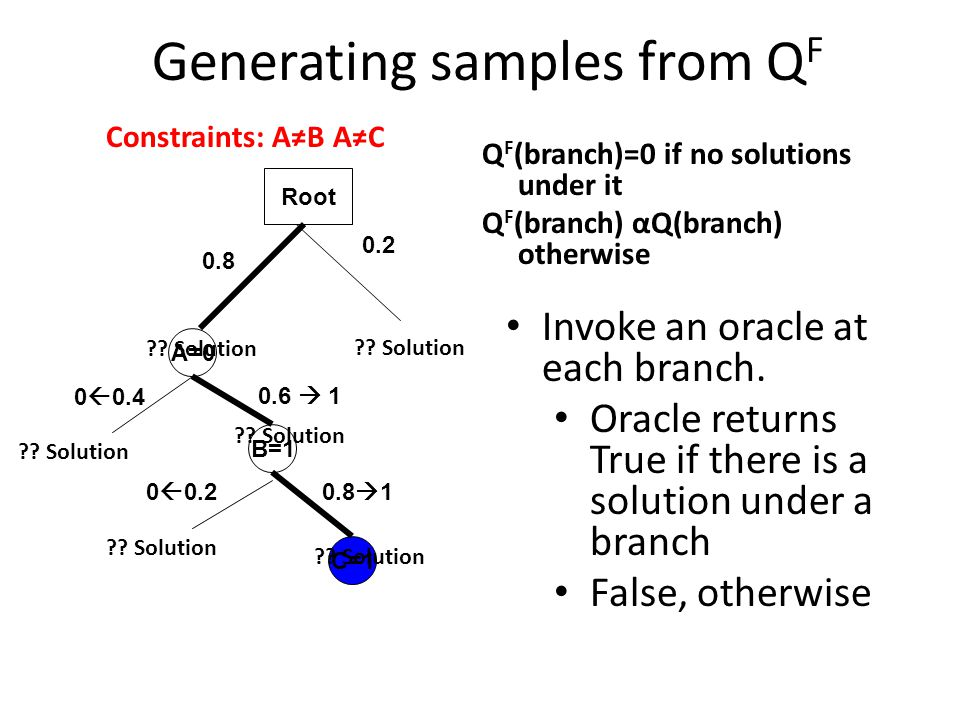 Generating samples from QF