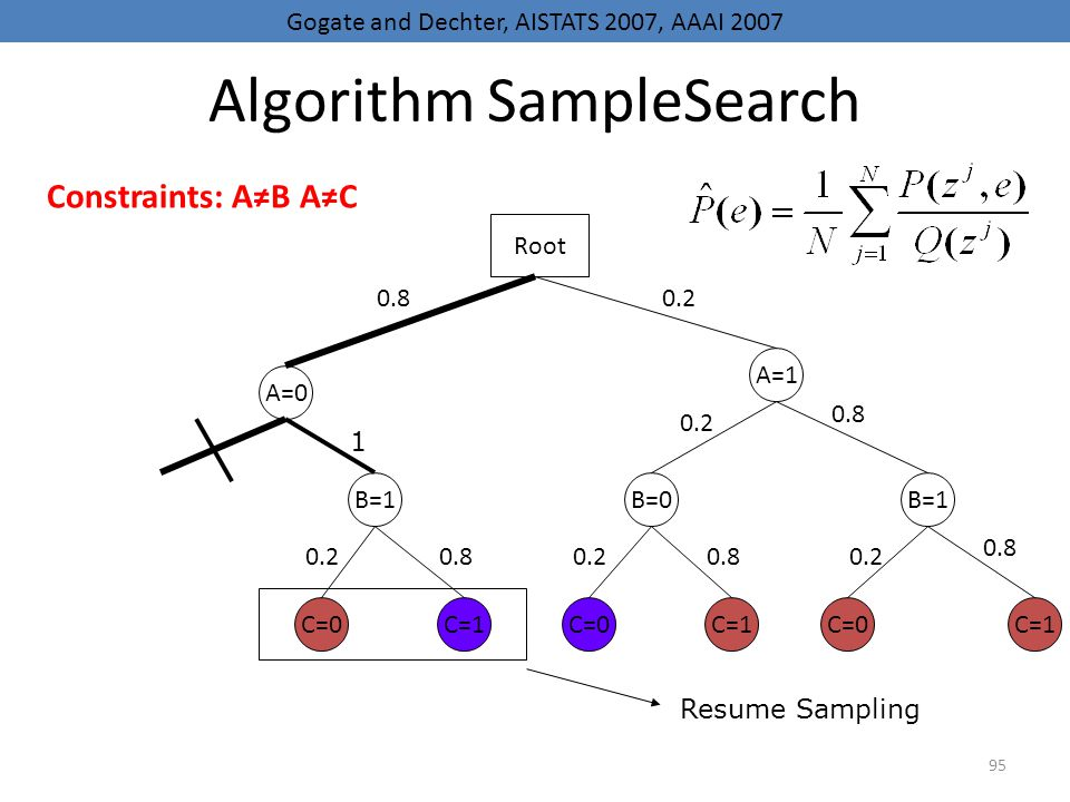Algorithm SampleSearch