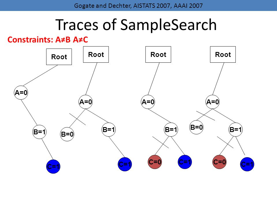 Traces of SampleSearch