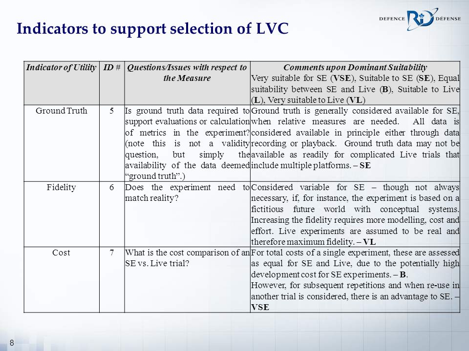 Indicators to support selection of LVC