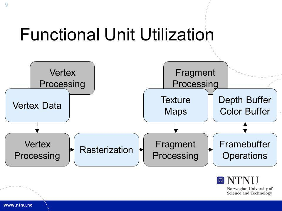 Functional Unit Utilization