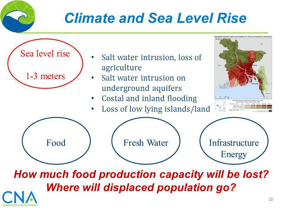 Climate and Sea Level Rise