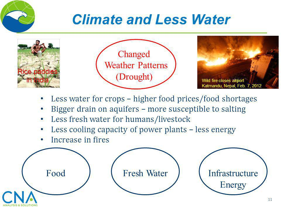 Climate and Less Water Changed Weather Patterns (Drought) Food