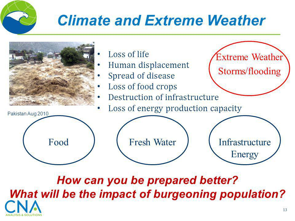 Climate and Extreme Weather