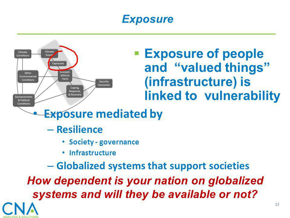 Exposure Exposure of people and valued things (infrastructure) is linked to vulnerability. Exposure mediated by.