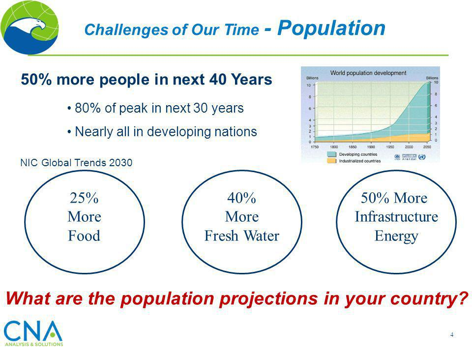 What are the population projections in your country