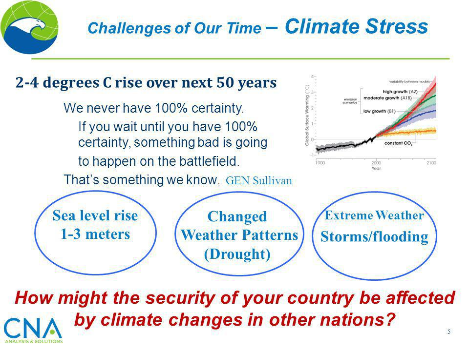 Challenges of Our Time – Climate Stress