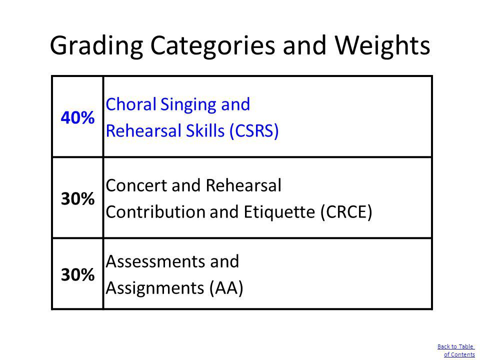 Grading Categories and Weights