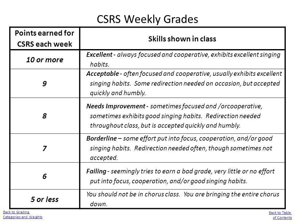 Points earned for CSRS each week