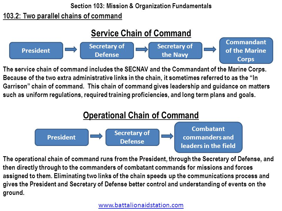 Service Chain of Command Operational Chain of Command