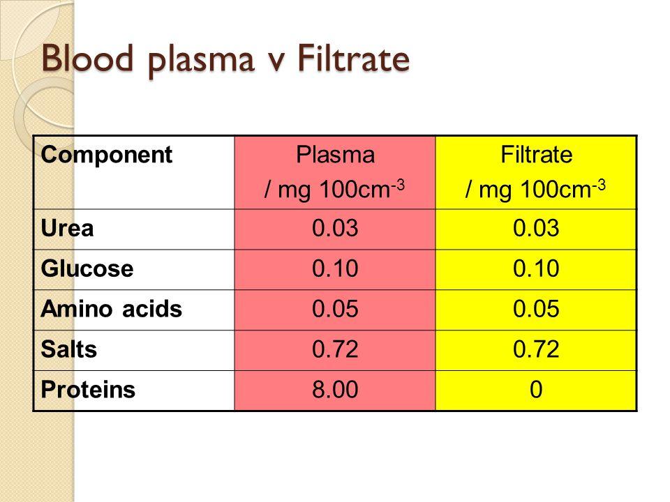 Blood plasma v Filtrate