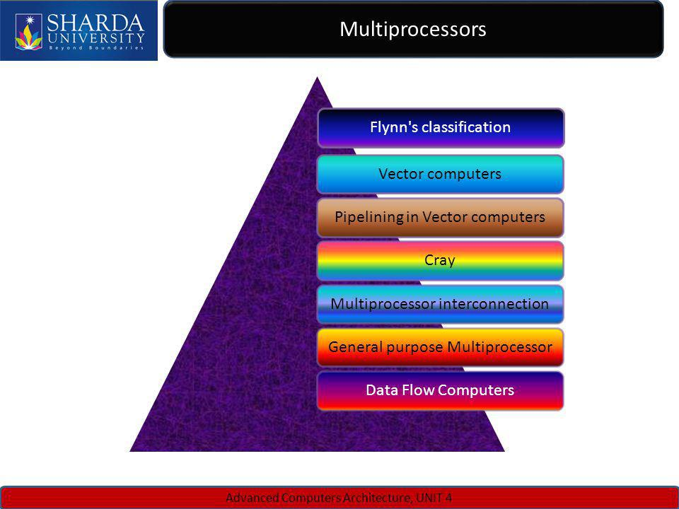 Multiprocessors Flynn s classification Vector computers