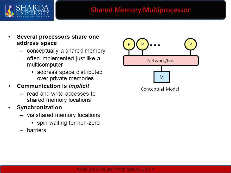 Shared Memory Multiprocessor