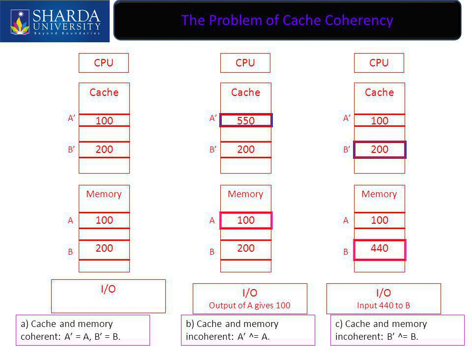 The Problem of Cache Coherency