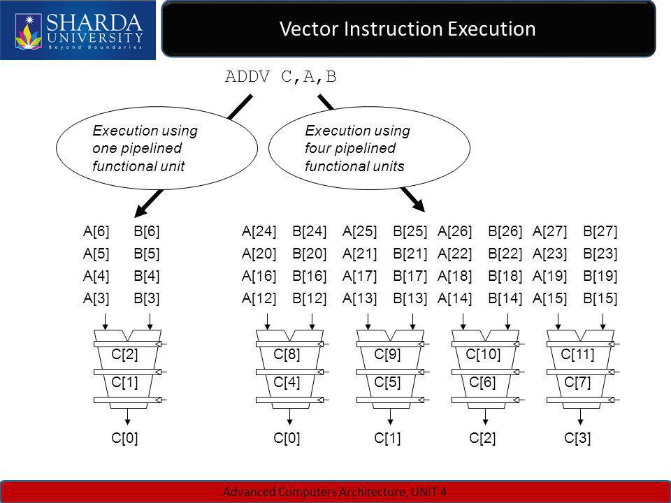 Vector Instruction Execution