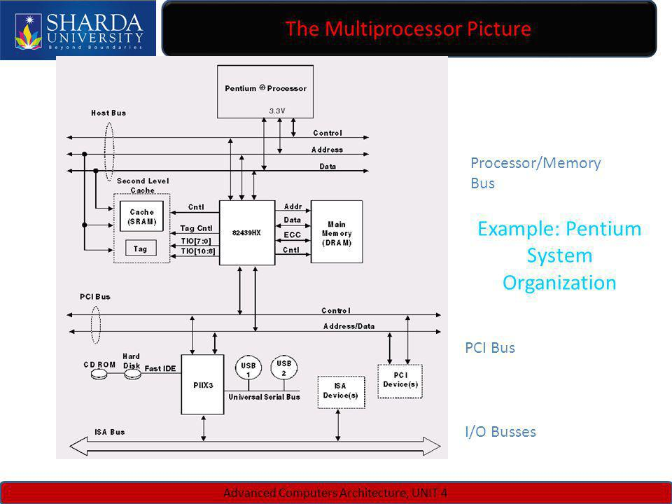 The Multiprocessor Picture