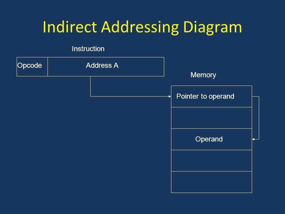 Indirect Addressing Diagram