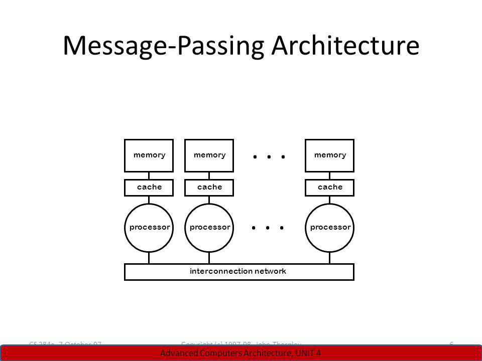 Message-Passing Architecture