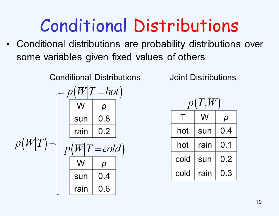 Independence Two variables are independent in a joint distribution if for all x,y, the events X=x and Y=y are independent:
