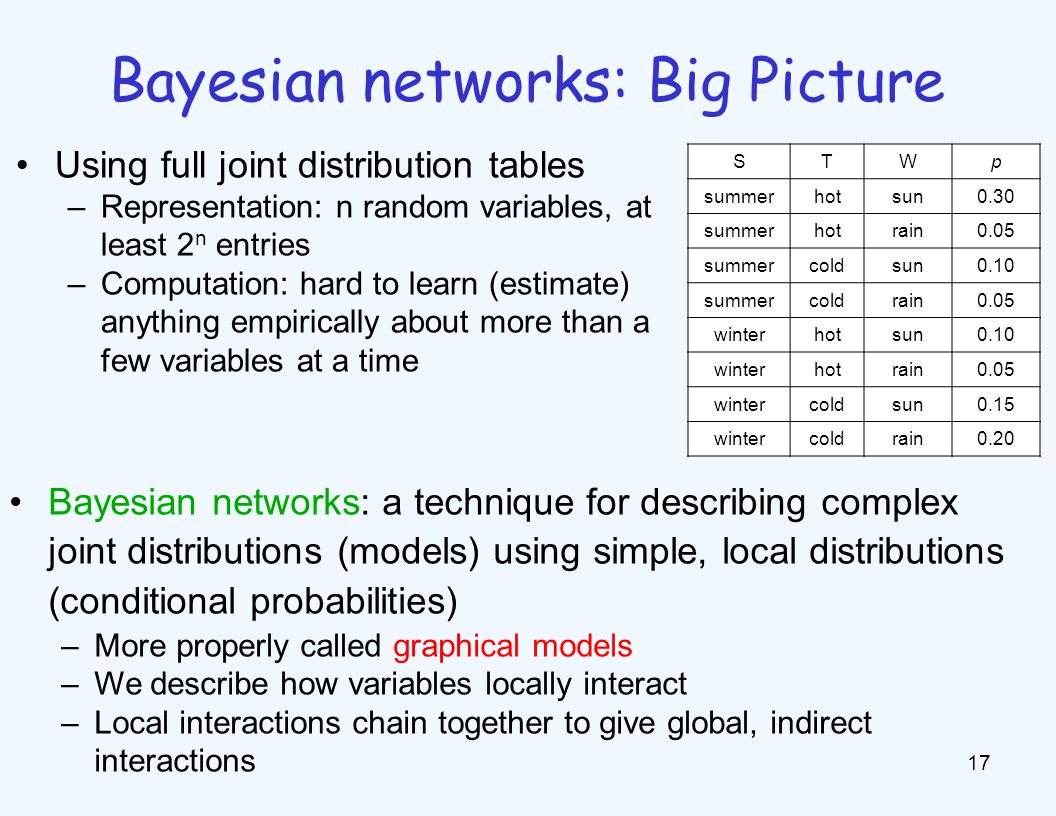 Example Bayesian networks: Car
