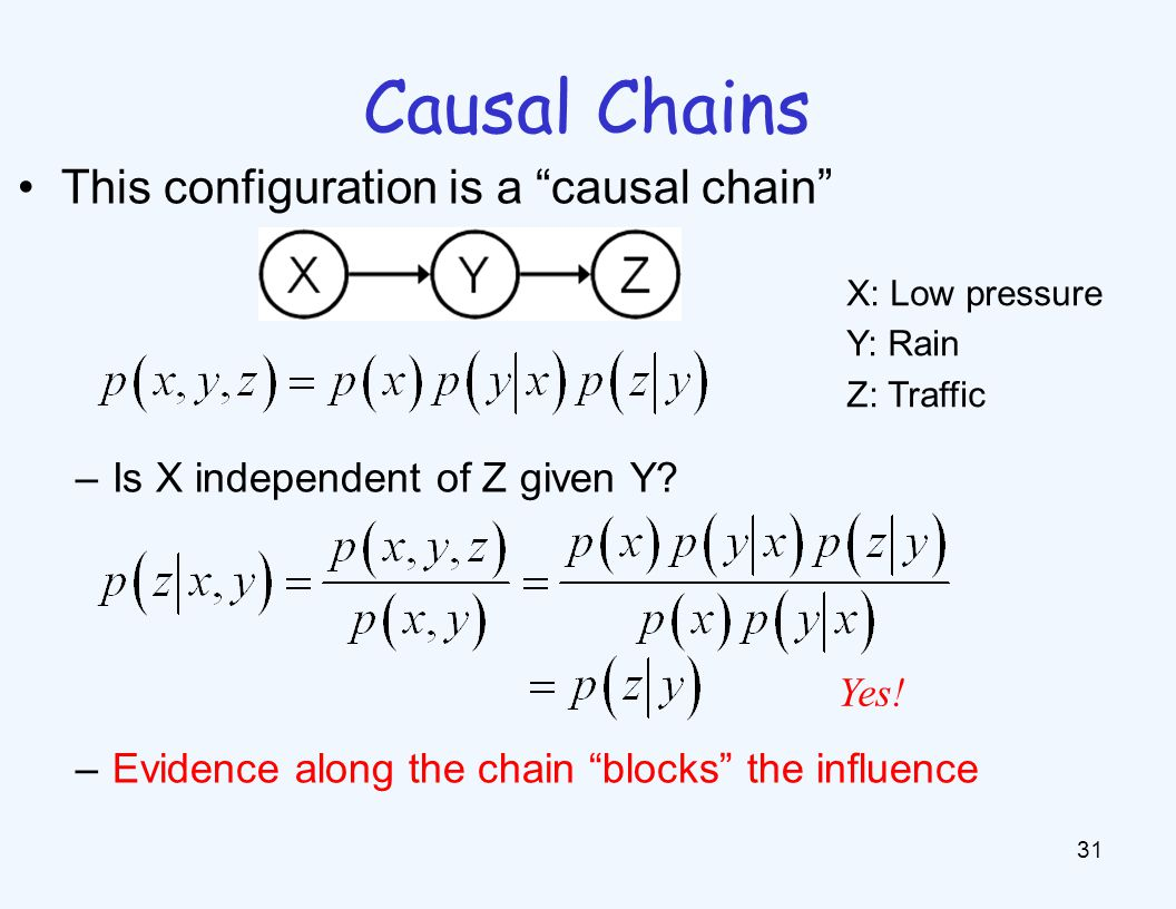 Common Cause Another basic configuration: two effects of the same cause. Are X and Z independent