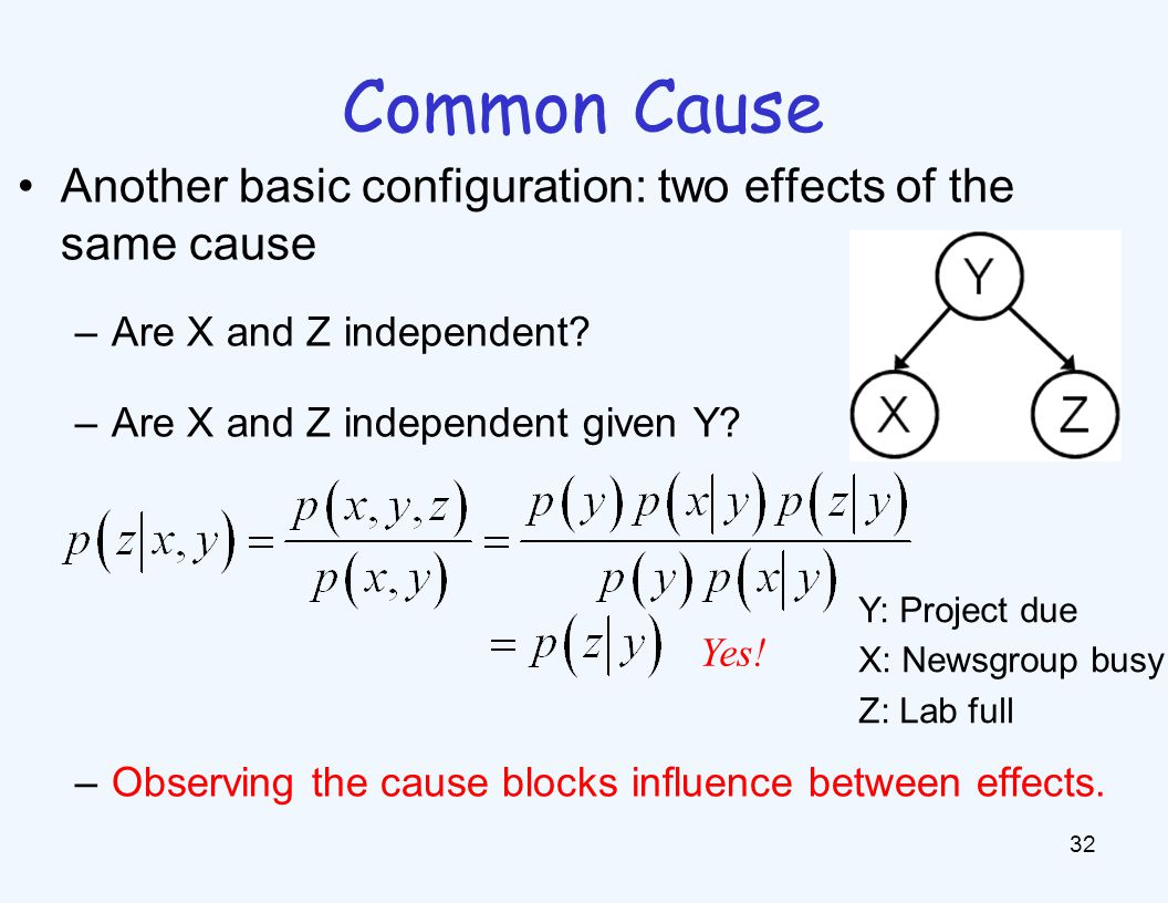 Common Effect Last configuration: two causes of one effect (v-structure) Are X and Z independent
