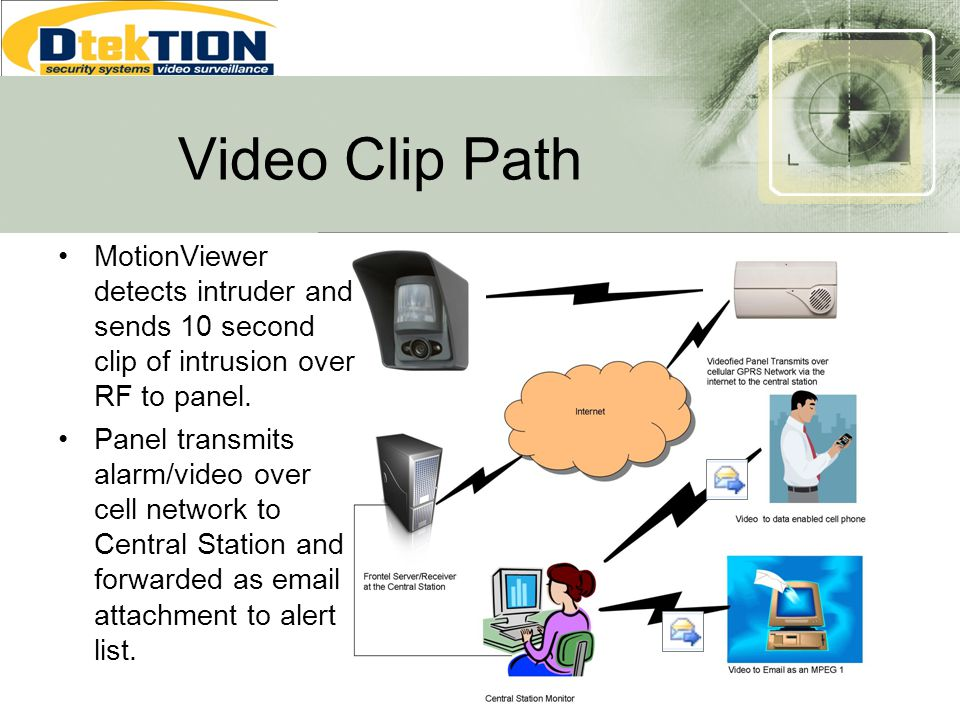 Video Clip Path MotionViewer detects intruder and sends 10 second clip of intrusion over RF to panel.