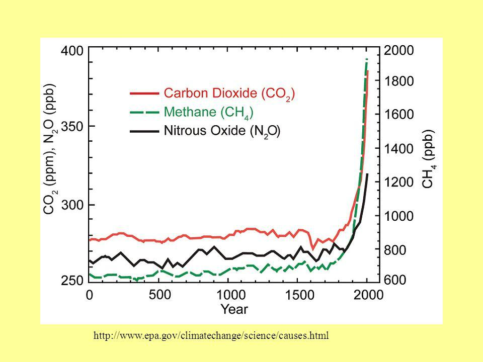 http://www.epa.gov/climatechange/science/causes.html