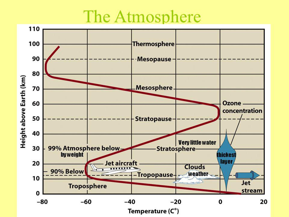 The Atmosphere by weight thickest layer weather Very little water