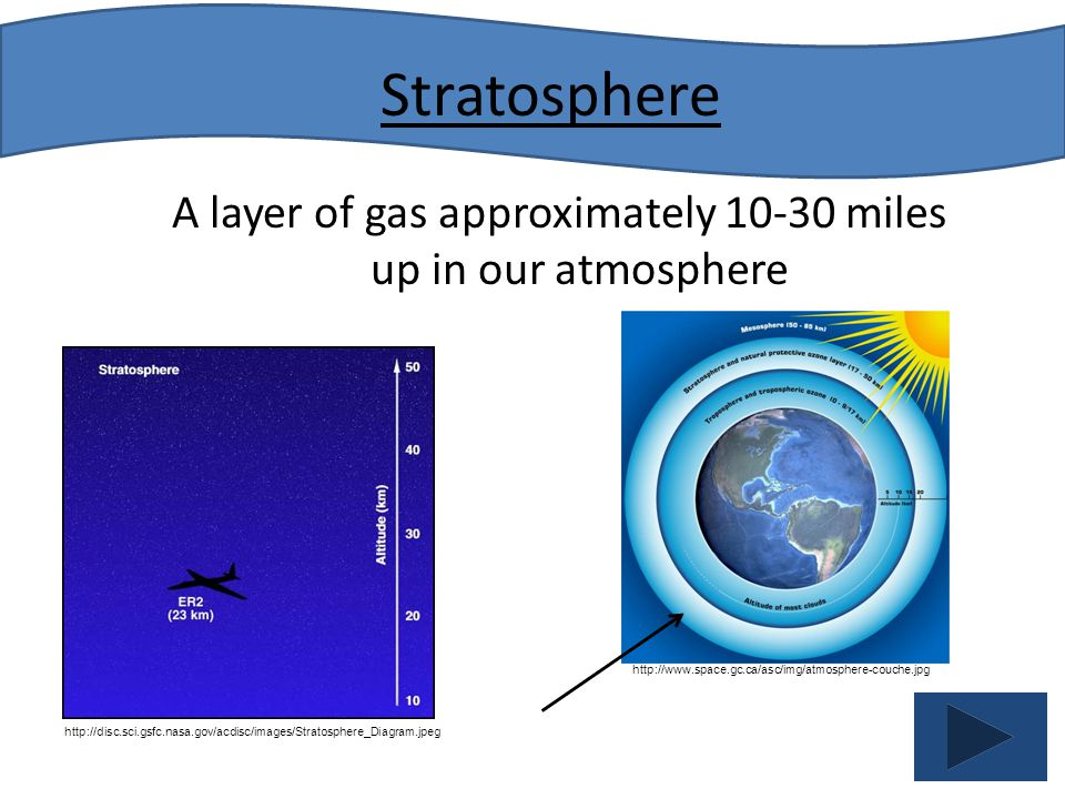A layer of gas approximately 10-30 miles up in our atmosphere