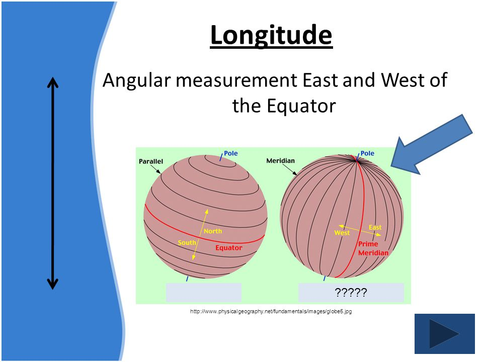 Angular measurement East and West of the Equator