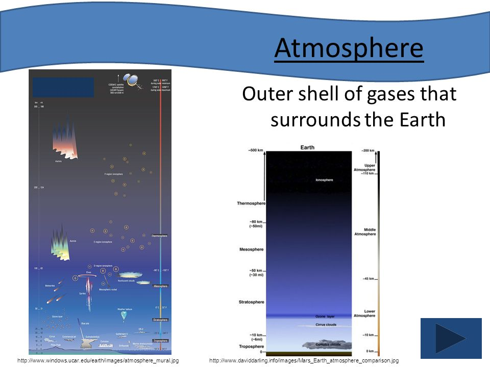 Outer shell of gases that surrounds the Earth