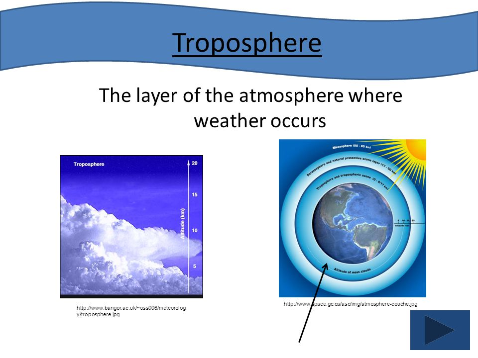 The layer of the atmosphere where weather occurs