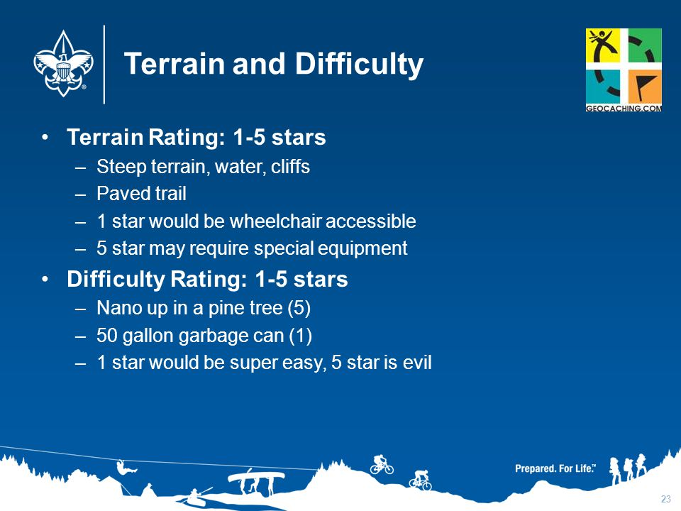 Terrain and Difficulty