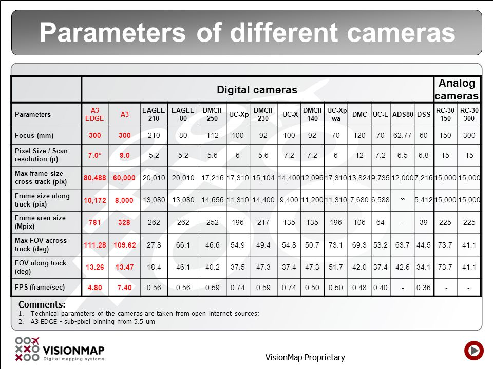 Parameters of different cameras