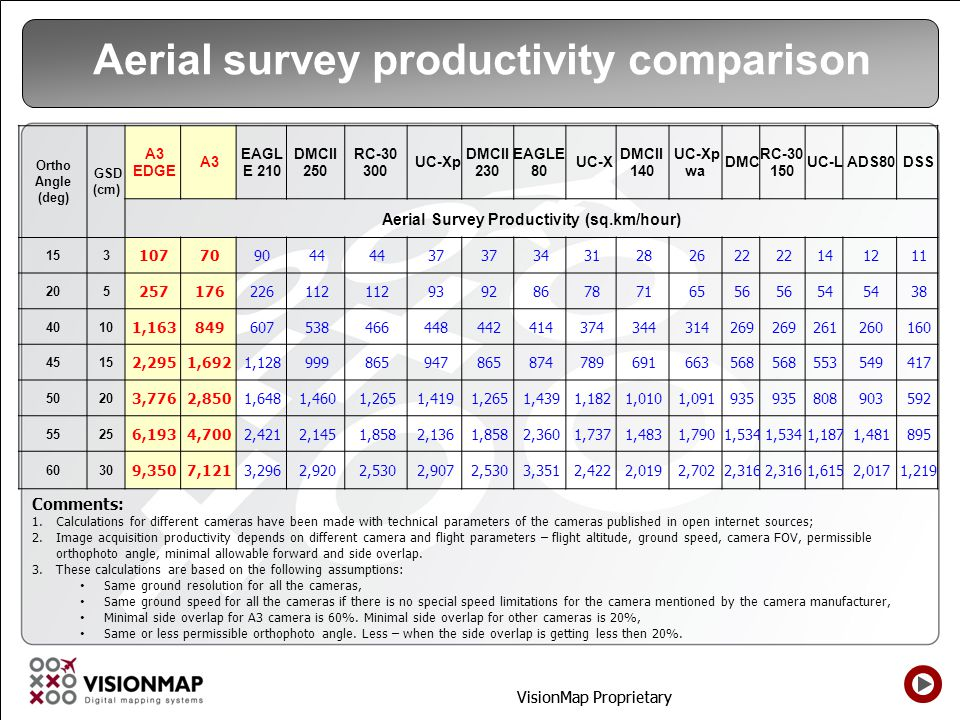 Aerial survey productivity comparison