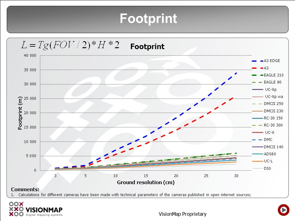 Footprint Comments: Calculations for different cameras have been made with technical parameters of the cameras published in open internet sources;