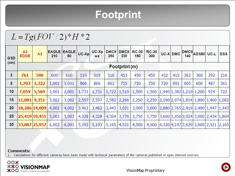 Footprint Footprint (m) 3 761 590 600 519 516 453 450 432 415 363 360