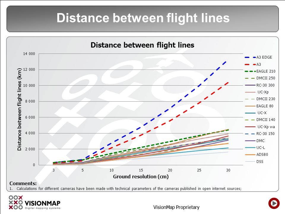 Distance between flight lines