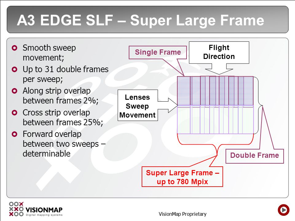 A3 EDGE SLF – Super Large Frame