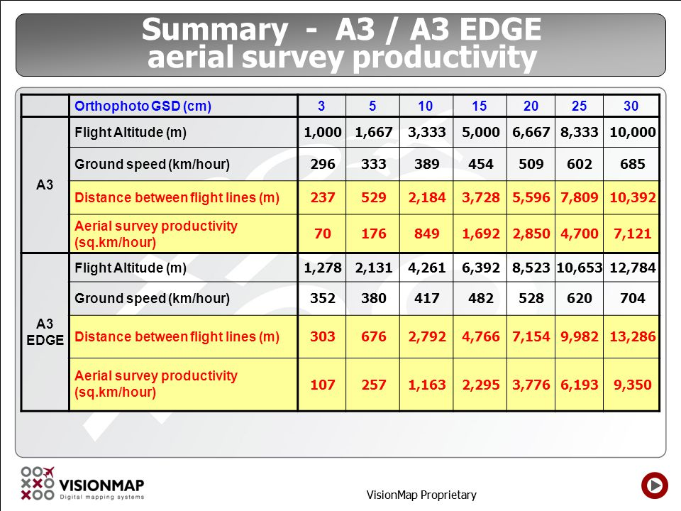 Summary - A3 / A3 EDGE aerial survey productivity