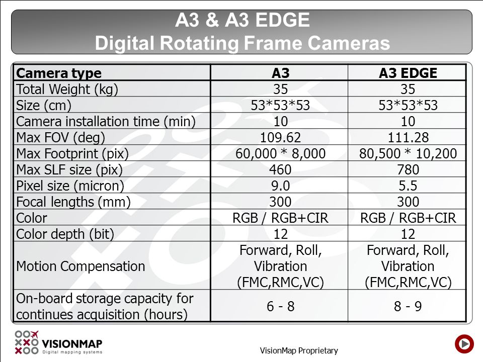 A3 & A3 EDGE Digital Rotating Frame Cameras