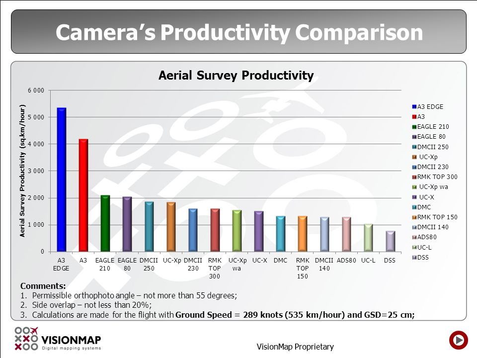 Camera's Productivity Comparison
