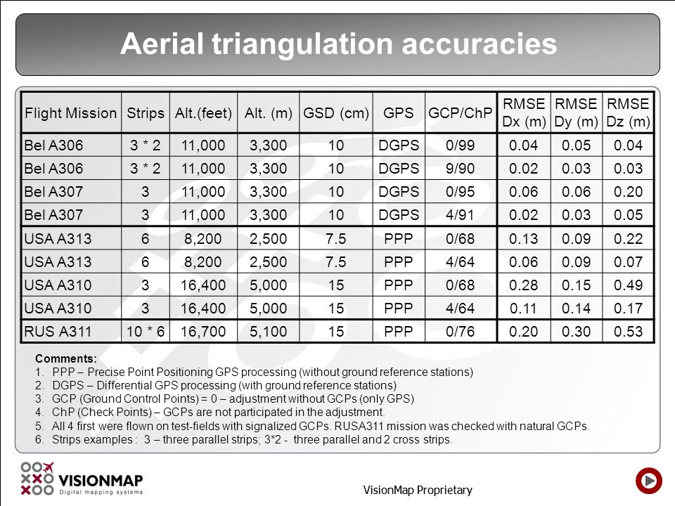 Aerial triangulation accuracies