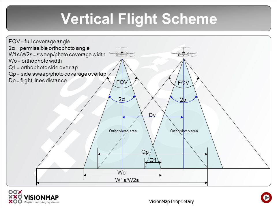 Vertical Flight Scheme
