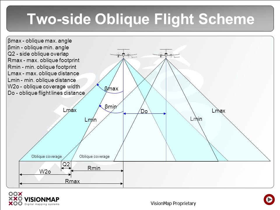 Two-side Oblique Flight Scheme